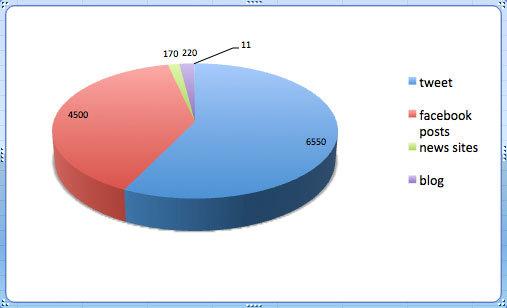 Il grafico del 50° del Vajont su internet, Simonetta Radice