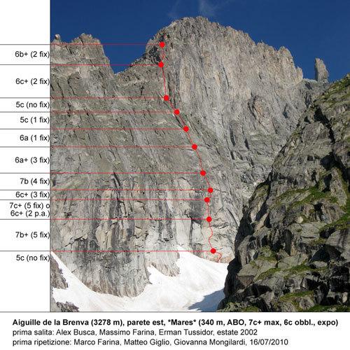 Mares route topo, Marco Farina