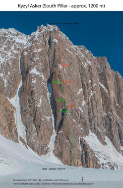 The route line taken by Nicolas Favresse, Sean Villanueva, Stephane Hannsens and Evrard Wendenbaum up the South Pillar of Kyzyl Asker, China, and that of the Russians Alexander Odintsov, Alexander Ruchkin and Misha Mikhailov climbed in 2007.
