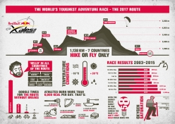 The infographic of Red Bull X-Alps 2017