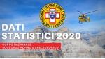 I dati del Soccorso Alpino 2020, record di interventi nonostante il lockdown